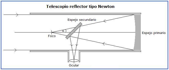 Nombre:  TelescopioNewton.jpg Vistas: 3372 Tamaño: 26,4 KB