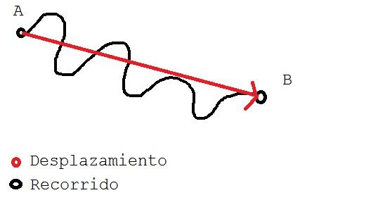 la distancia y el desplazamiento: