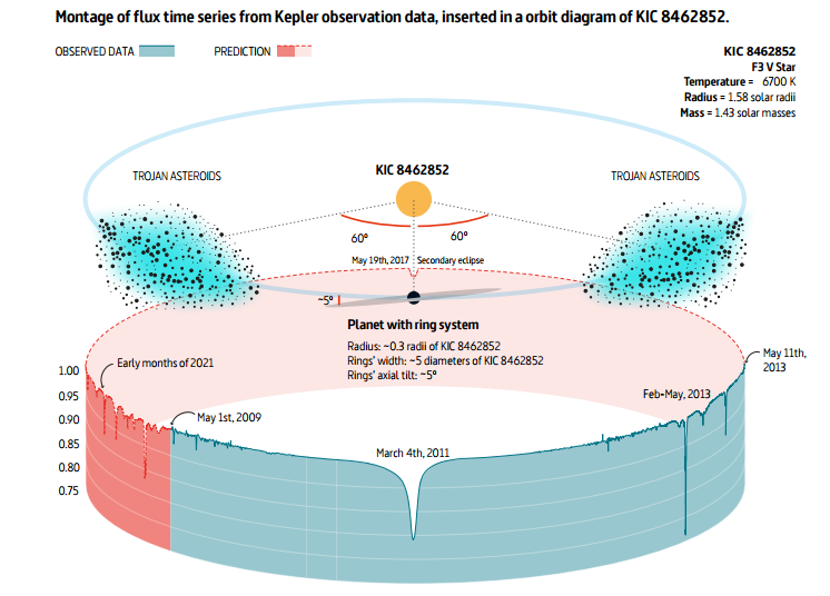 Nombre:  KIC 8462852.png Vistas: 101 Tamaño: 138,8 KB