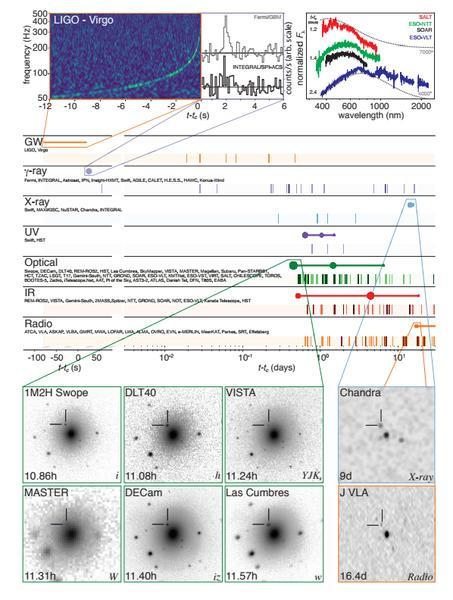 Nombre:  Cronograma Observacion GW170817.jpg Vistas: 365 Tamaño: 50,3 KB