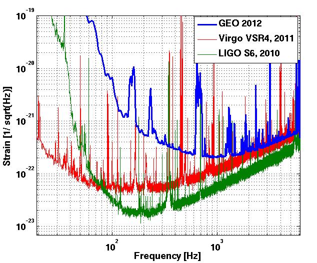 Nombre:  LIGOVirgoGEO2012b.png Vistas: 338 Tamaño: 15,7 KB