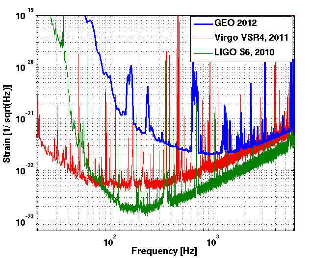 Nombre:  LIGOVirgoGEO2012b.png Vistas: 317 Tamaño: 15,7 KB