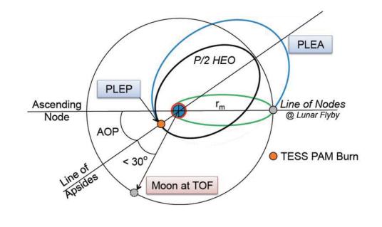 Nombre:  TESS orbit.png Vistas: 213 Tamaño: 88,4 KB