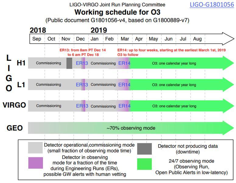 Nombre:  LIGO VIRGO schedule O3.jpg Vistas: 181 Tamaño: 75,7 KB