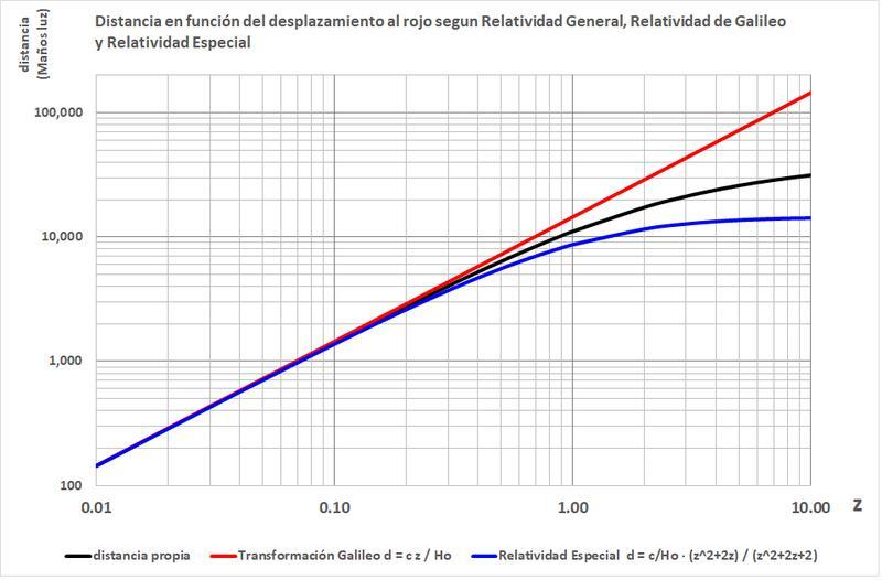 Nombre:  distancia vs redshift.jpg Vistas: 71 Tamaño: 51,1 KB