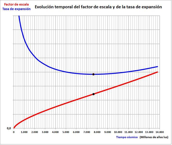 Nombre:  F escala y tasa expansion.jpg Vistas: 40 Tamaño: 62,6 KB