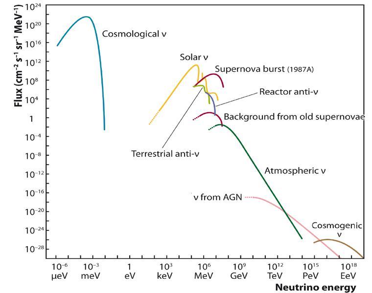 Nombre:  neutrinos-energy.jpg Vistas: 77 Tamaño: 41,7 KB