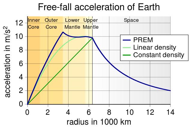 Nombre:  EarthGravityPREM.svg.png Vistas: 67 Tamaño: 59,4 KB