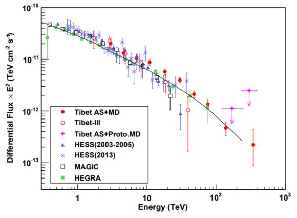 Nombre:  D20190614-arxiv-1906-05521-crab-photons-cherenkov-telescopes-hegra-magic-hess-tibet-asgamma-580x.png Vistas: 9 Tamaño: 67,1 KB