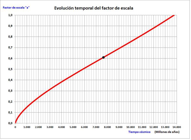 Nombre:  Factor Escala - tiempo.jpg Vistas: 492 Tamaño: 60,0 KB
